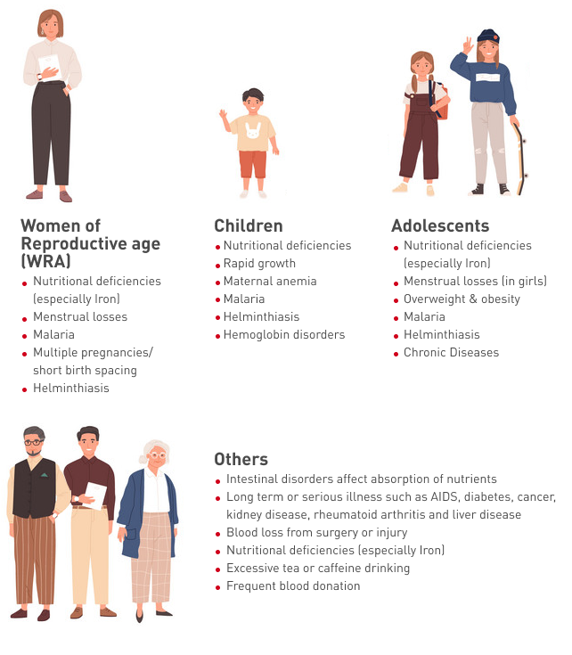 Risk factors for developing anemia