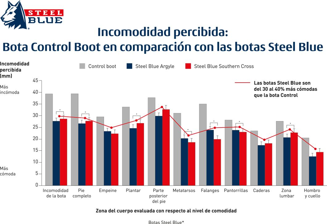 Comfort Research – SB Graph LATIN AMERICAN