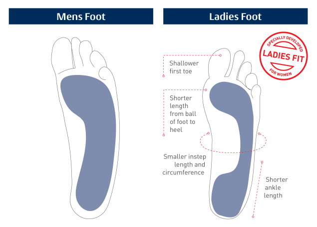 Ladies_Foot_vs_Mens_Diagram_no-header