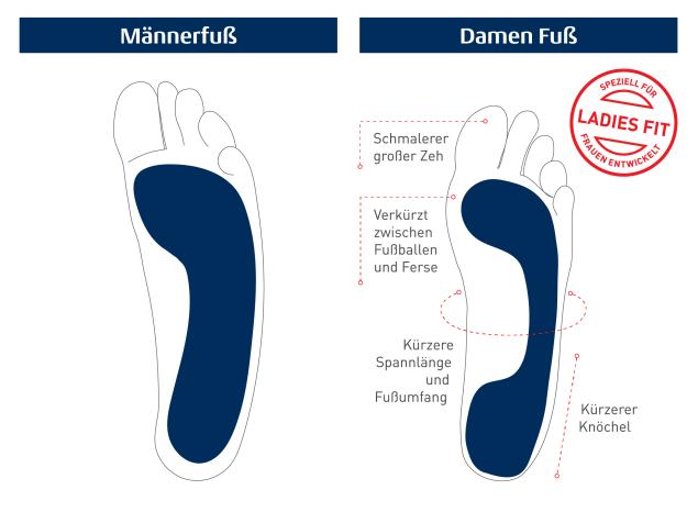 DE_Ladies_Foot_vs_Mens_Diagram_WEB-01