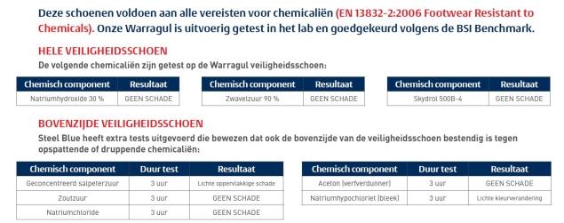 Chem-table-NL