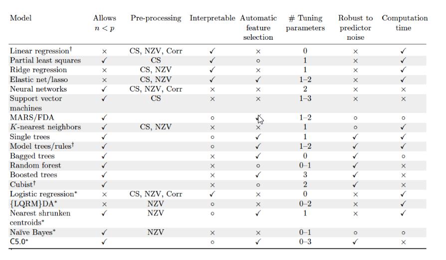 Predictive Modeling - Regression Summary