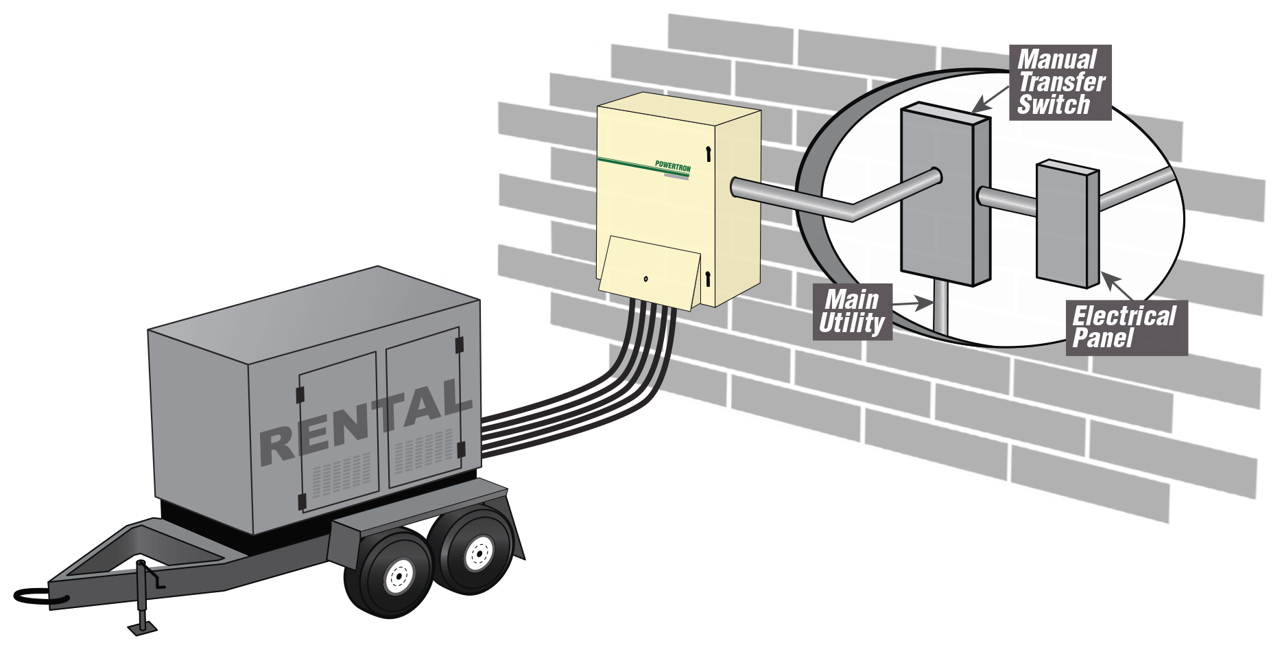 Powertron Tap Box provides quick connection of generators to facilities
