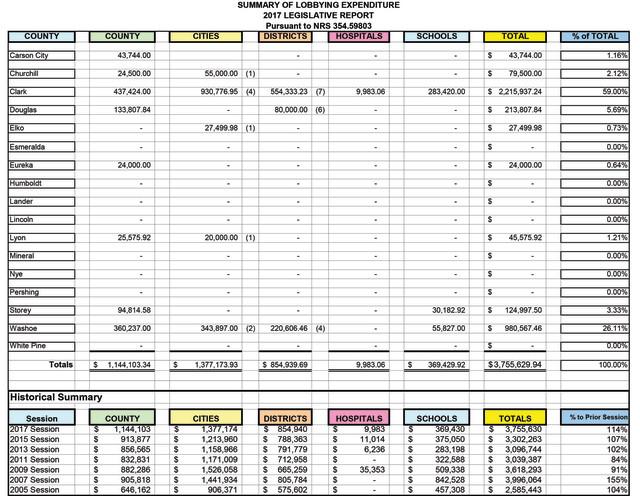 Lobbying Expenditure Report