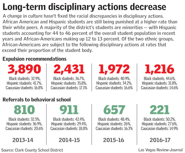 Long-term disciplinary actions decrease