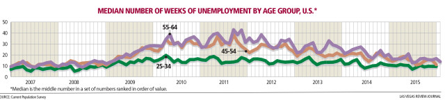 line graph on national median number of weeks of employment by age group
