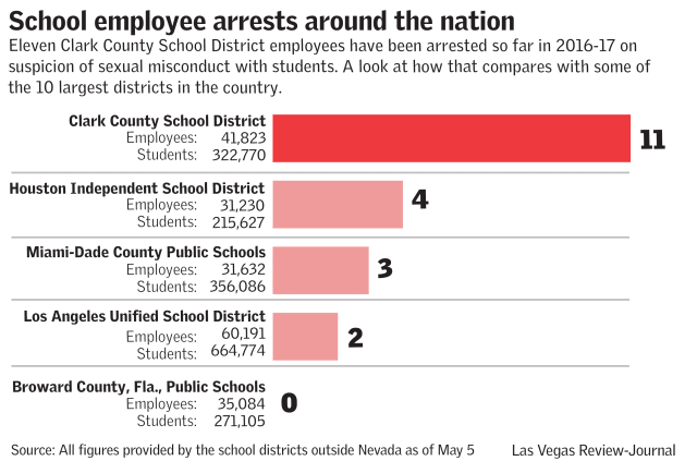School employee arrests around the nation (Las Vegas Review-Journal)
