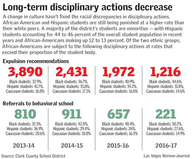 Long-term disciplinary actions decrease