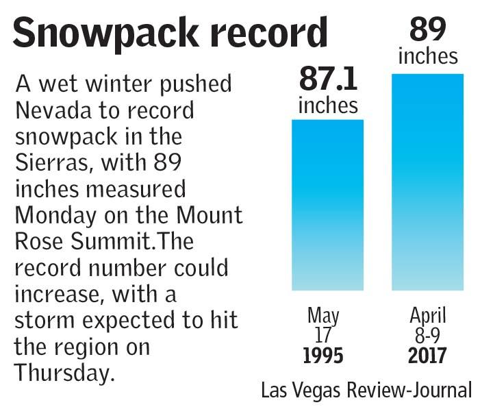 sierra nevada snowpack record