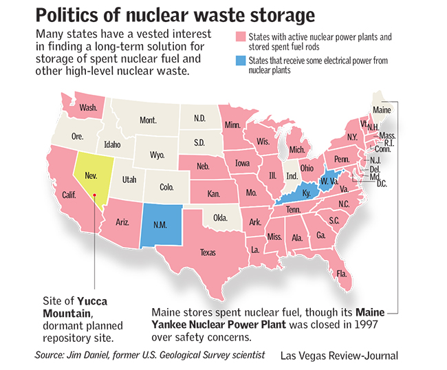Politics of Nuclear Waste Storage (Las Vegas Review-Journal)