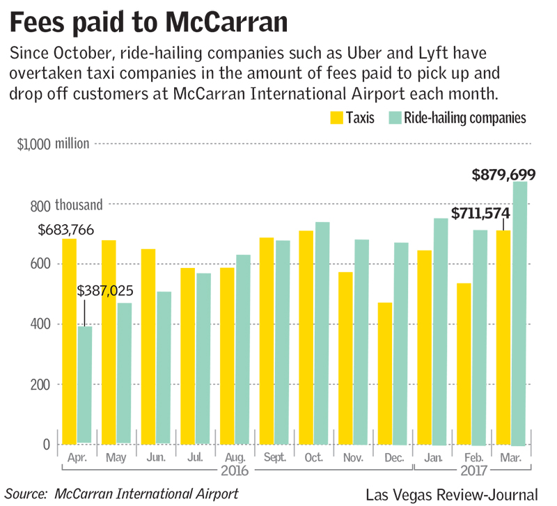 Fees paid to McCarran (Las Vegas Review-Journal)