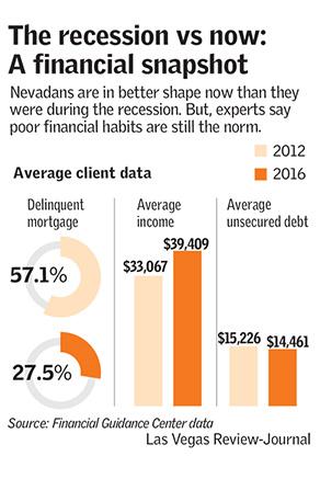 Las Vegas Review-Journal)
