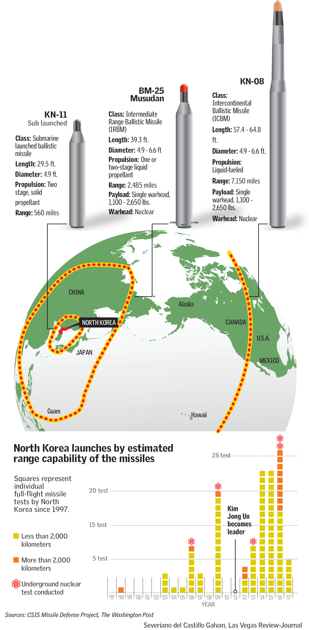 North Korea Missile Threat