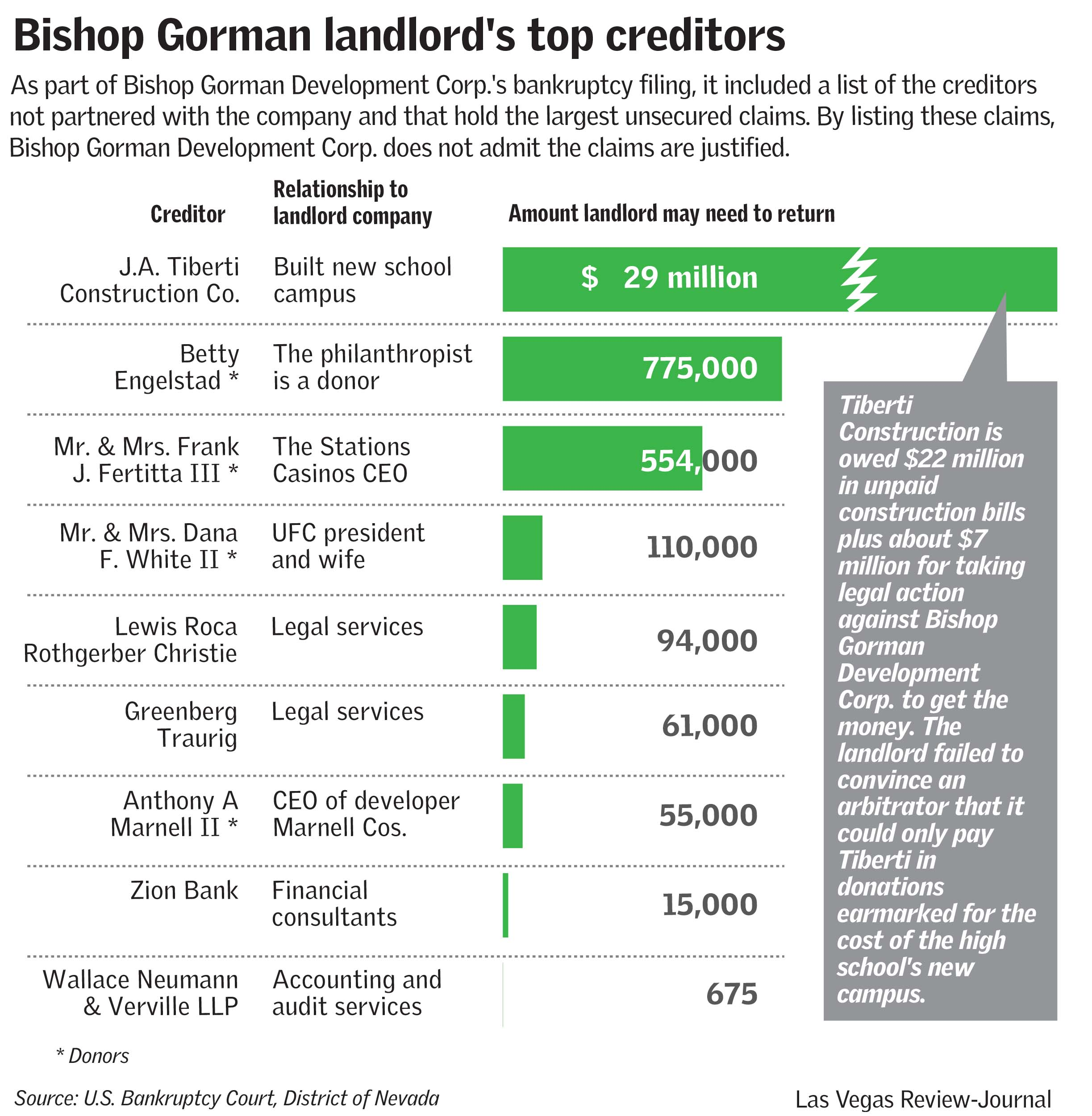 Bishop Gorman creditors (Las Vegas Review-Journal)