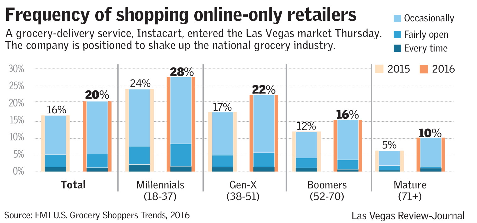 Frequency of shopping online-only retailers(Las Vegas Review-Journal)