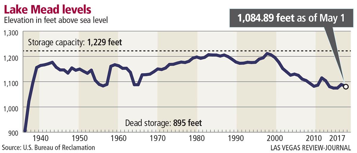 Lake Mead levels
