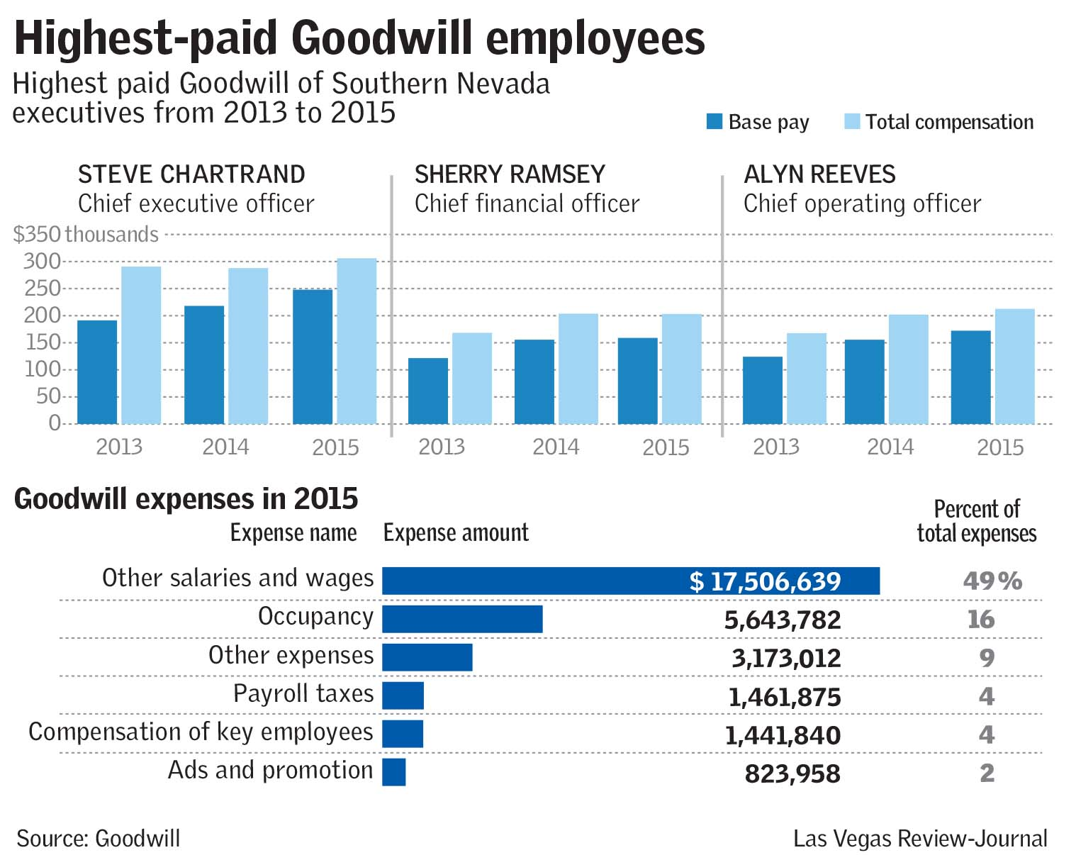Highest paid goodwill employees