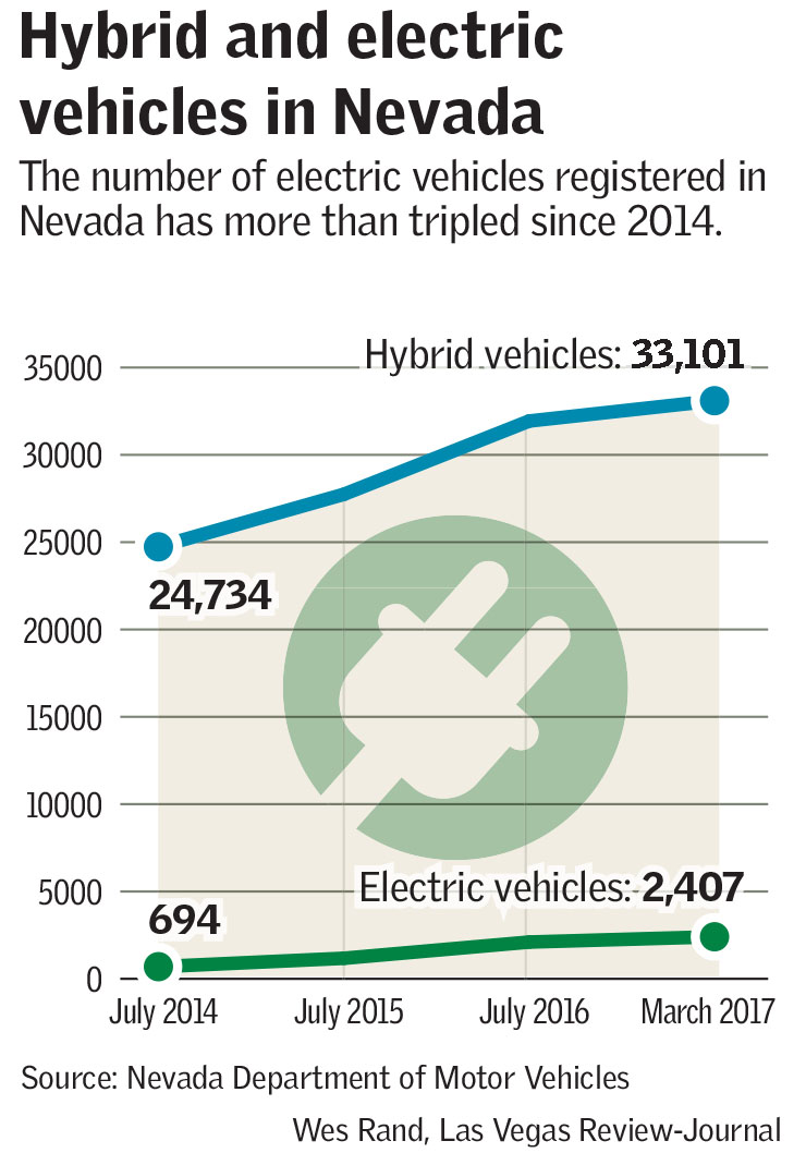 Hybrid and electric vehicles in Nevada