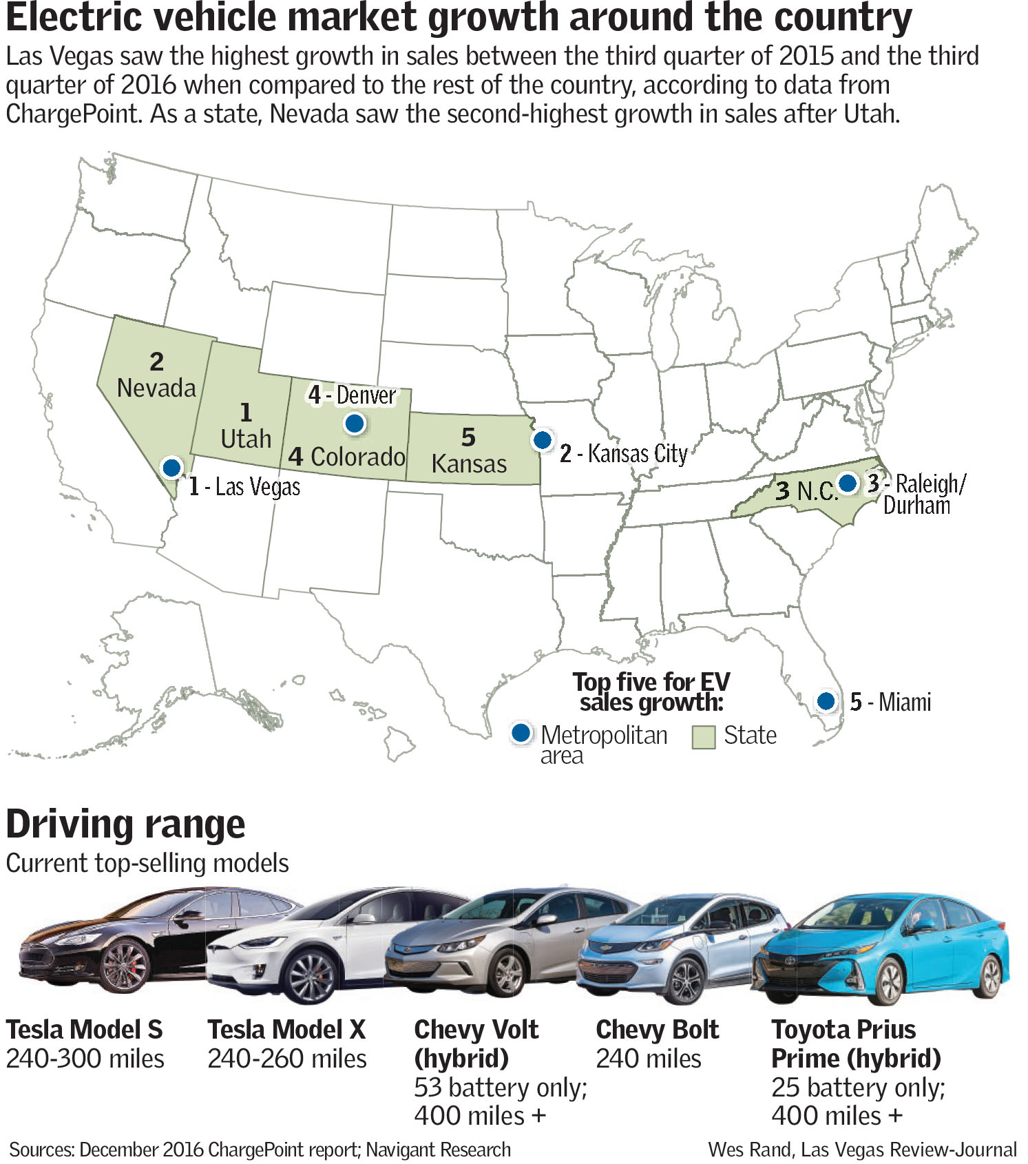 Nevada Prepares For An Electric Car Boom Las Vegas Review Journal