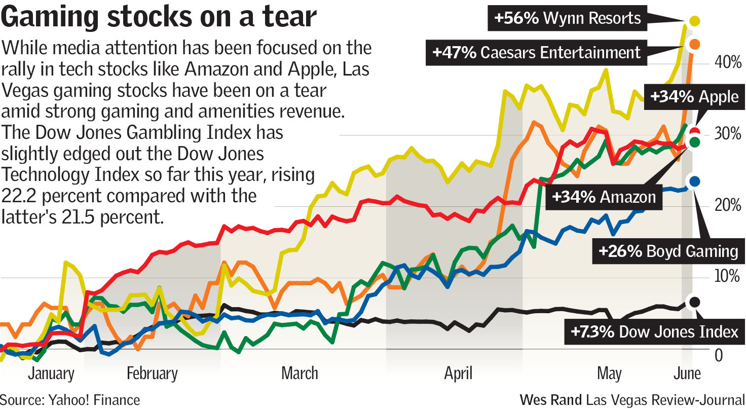 Gaming stocks on a tear