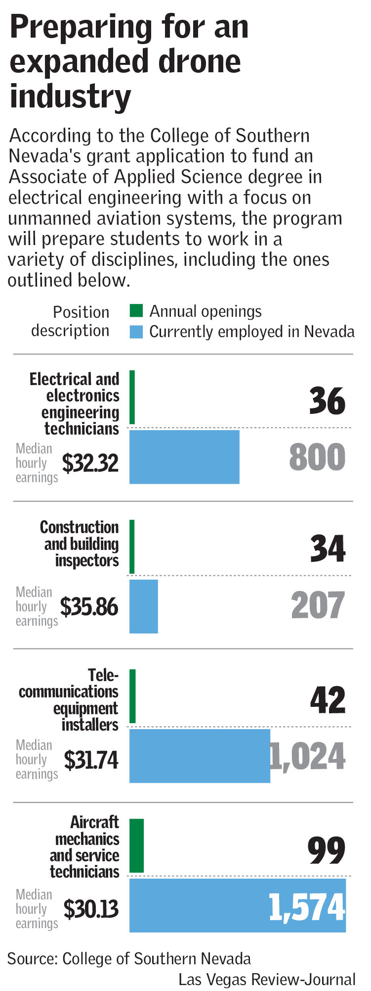 Drone industry expanding (Las Vegas Review-Journal)