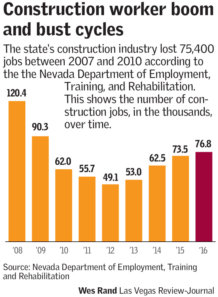 Construction worker boom (Las Vegas Review-Journal)