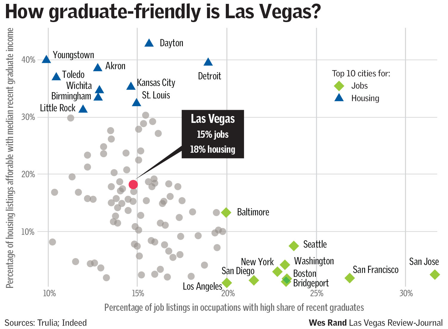 Graduate-friendly cities