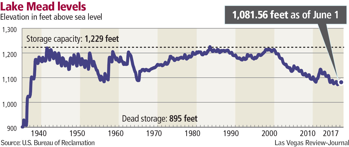 Lake Mead levels graphic