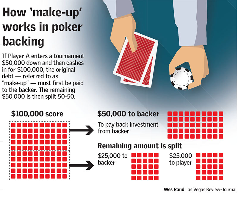 How to make up works in poker backing