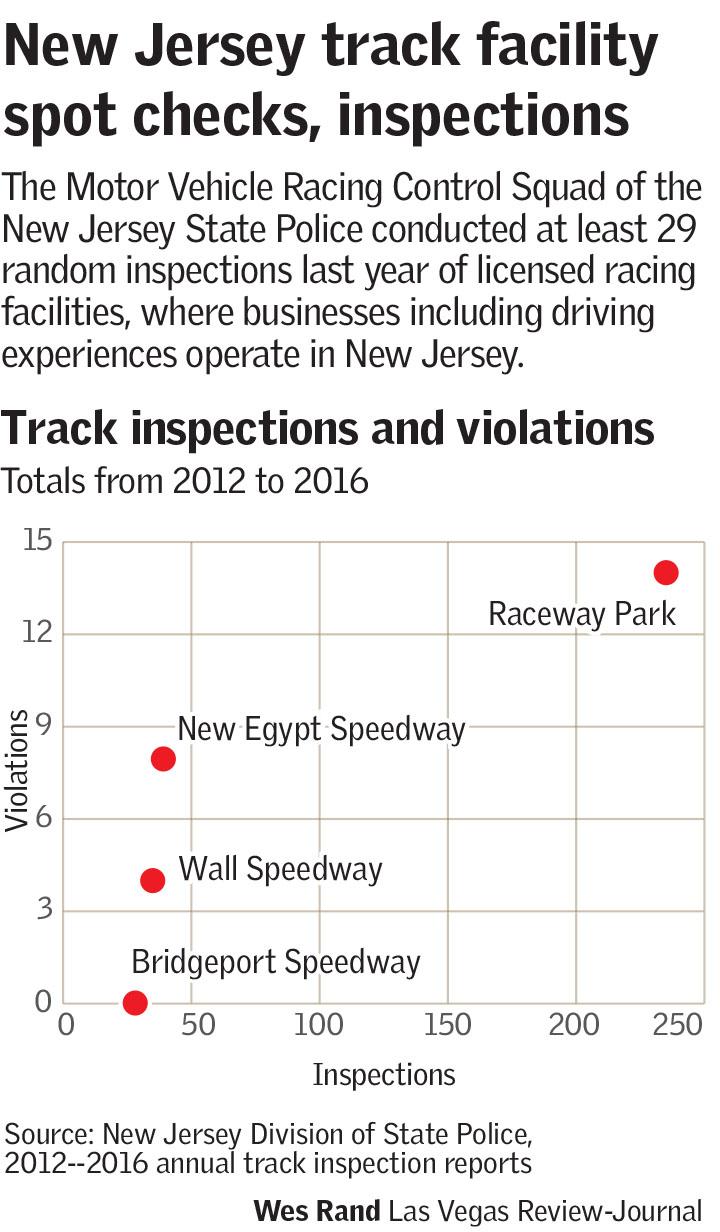 Regulations scrutinized after speedvegas deaths las for Nj motor vehicle commission vehicle inspection station secaucus nj
