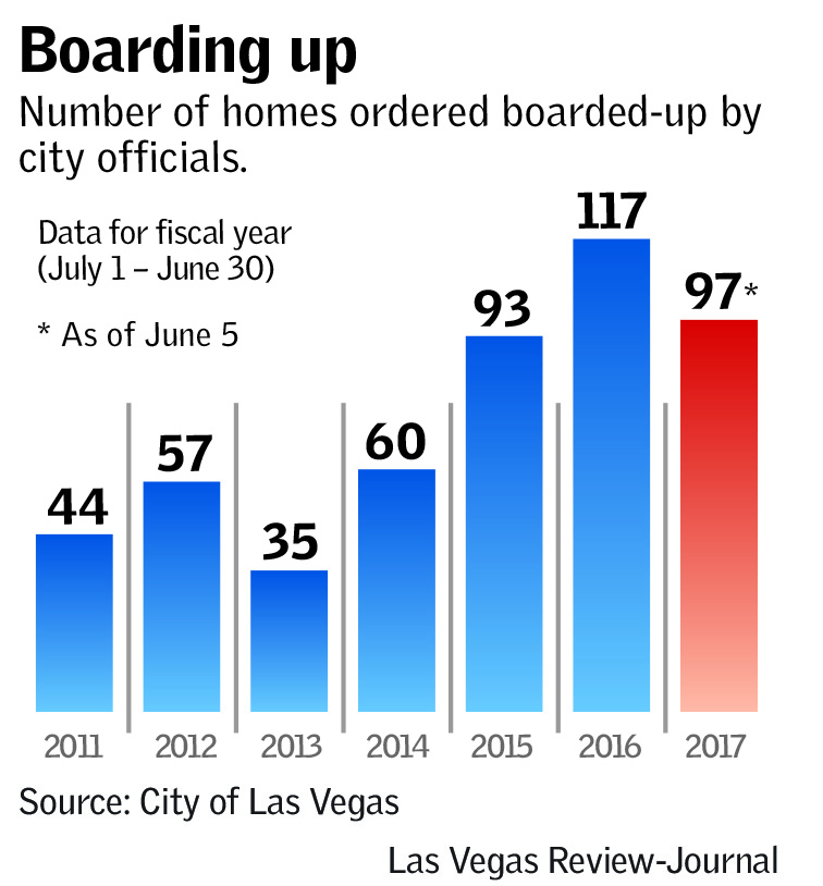 Boarding Up (Las Vegas Review-Journal)