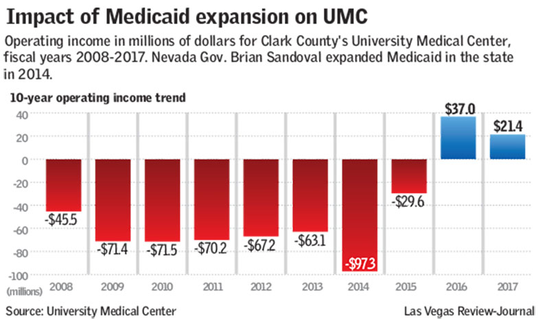UMC operating trends (Las Vegas Review-Journal)