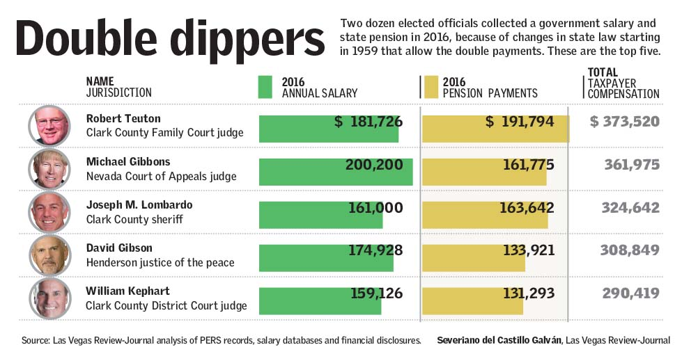 PERS pension Nevada double-dippers (Las Vegas Review-Journal)