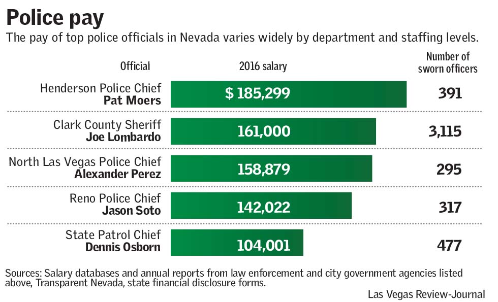 Police pay (Las Vegas Review-Journal)