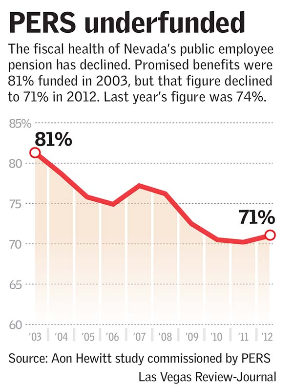 PERS Nevada retirement fund underfunded(Las Vegas Review-Journal)