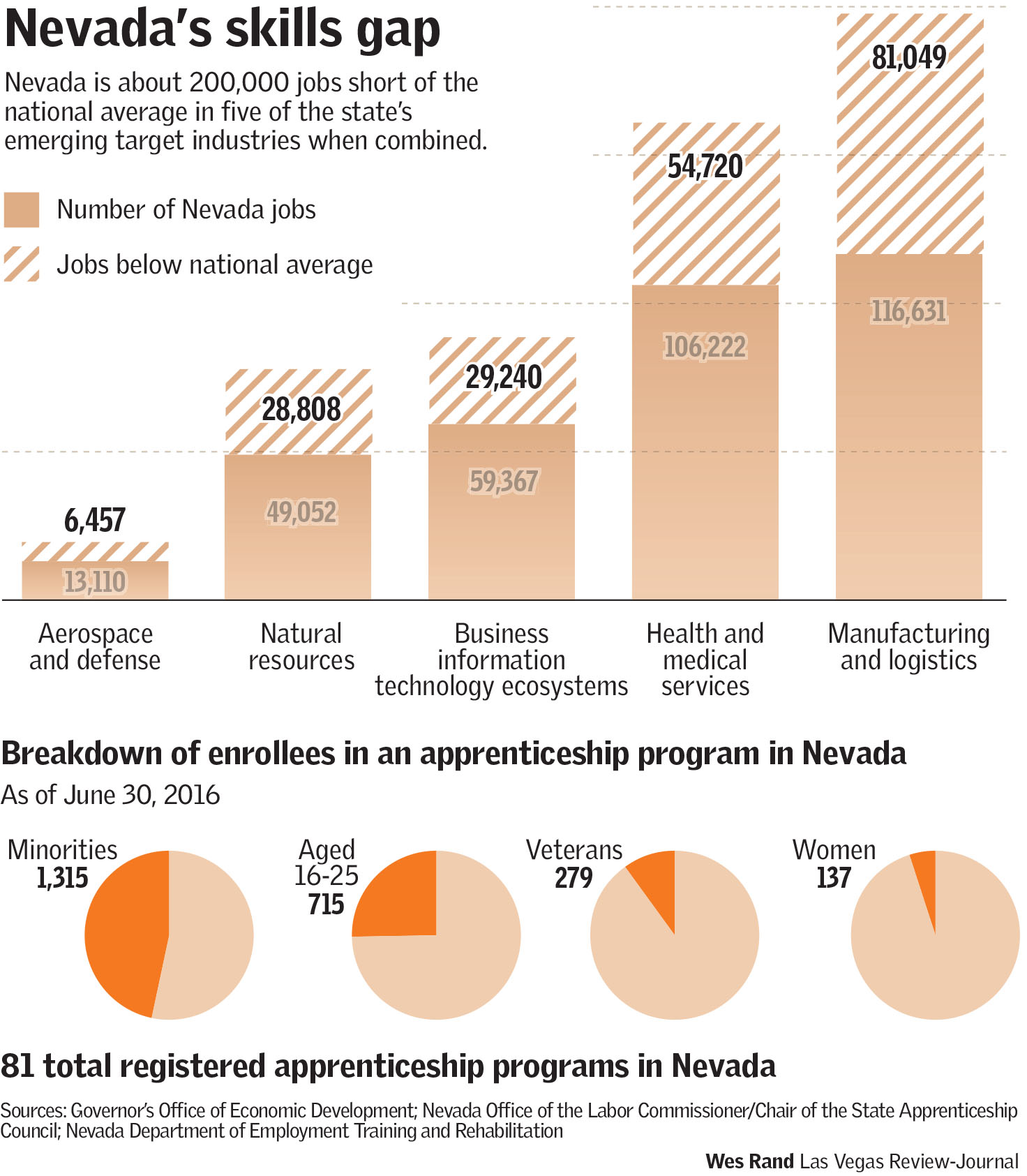 Skills gap in Nevada