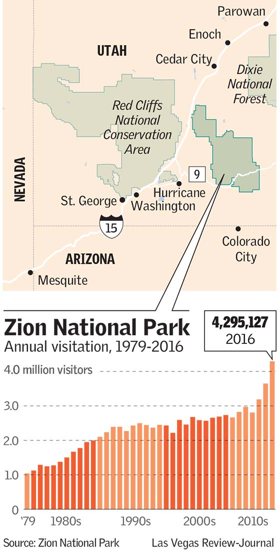 Zion National Park Visitation