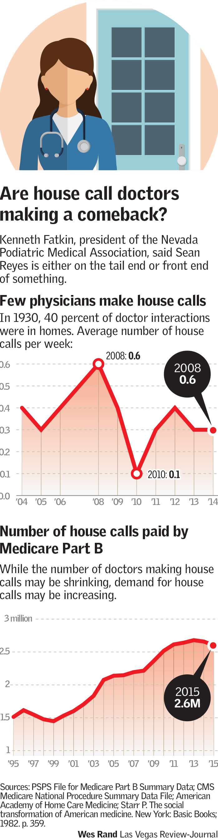 Are House Call Doctors Making A Comeback?