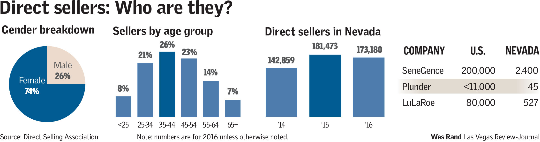 direct sellers graphic breakdown
