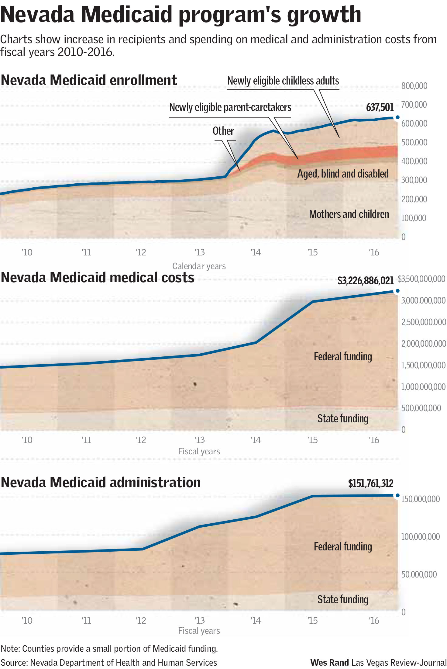 High-stakes health-care debate hits Nevada's Medicaid program ...