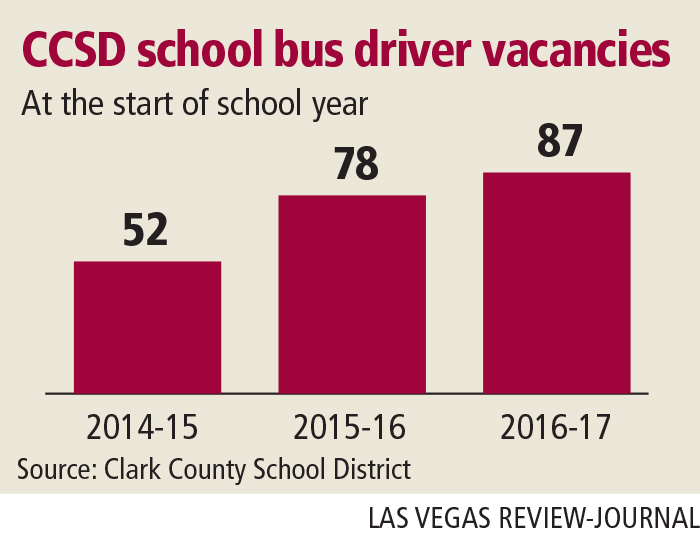 CCSD school bus driver vacancies 2014-2016 (Gabriel Utasi/Las Vegas Review-Journal)