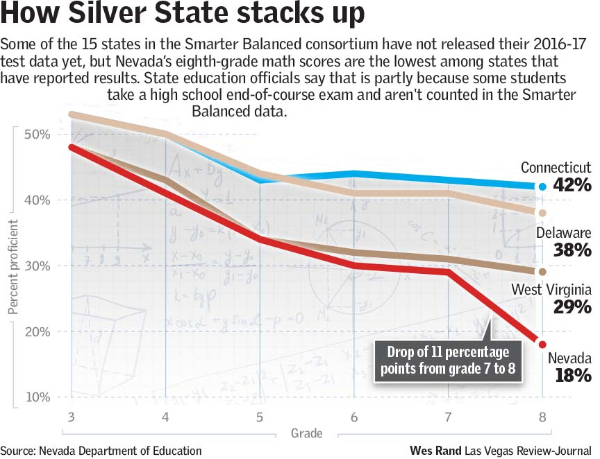 In Nevada Poor Eighth Grade Math Scores Come With Asterisk Las