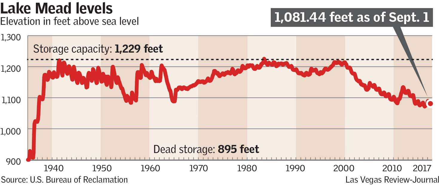 Lake Mead Levels