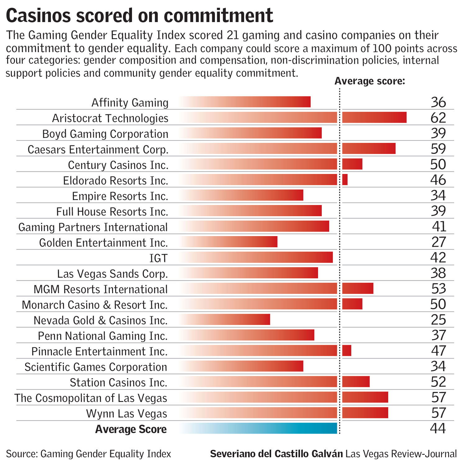 Casinos scored on commitment