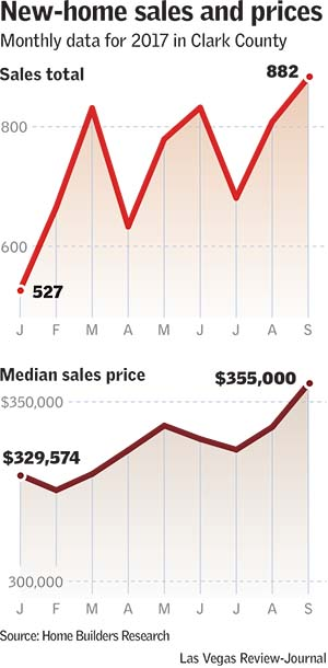 New home sales and prices