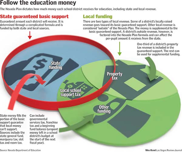 In Education Follow Money >> More Than 1 Answer To How Well Nevada Funds Education Las Vegas