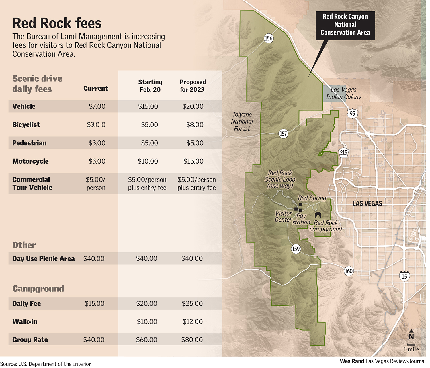 Red Rock Fees