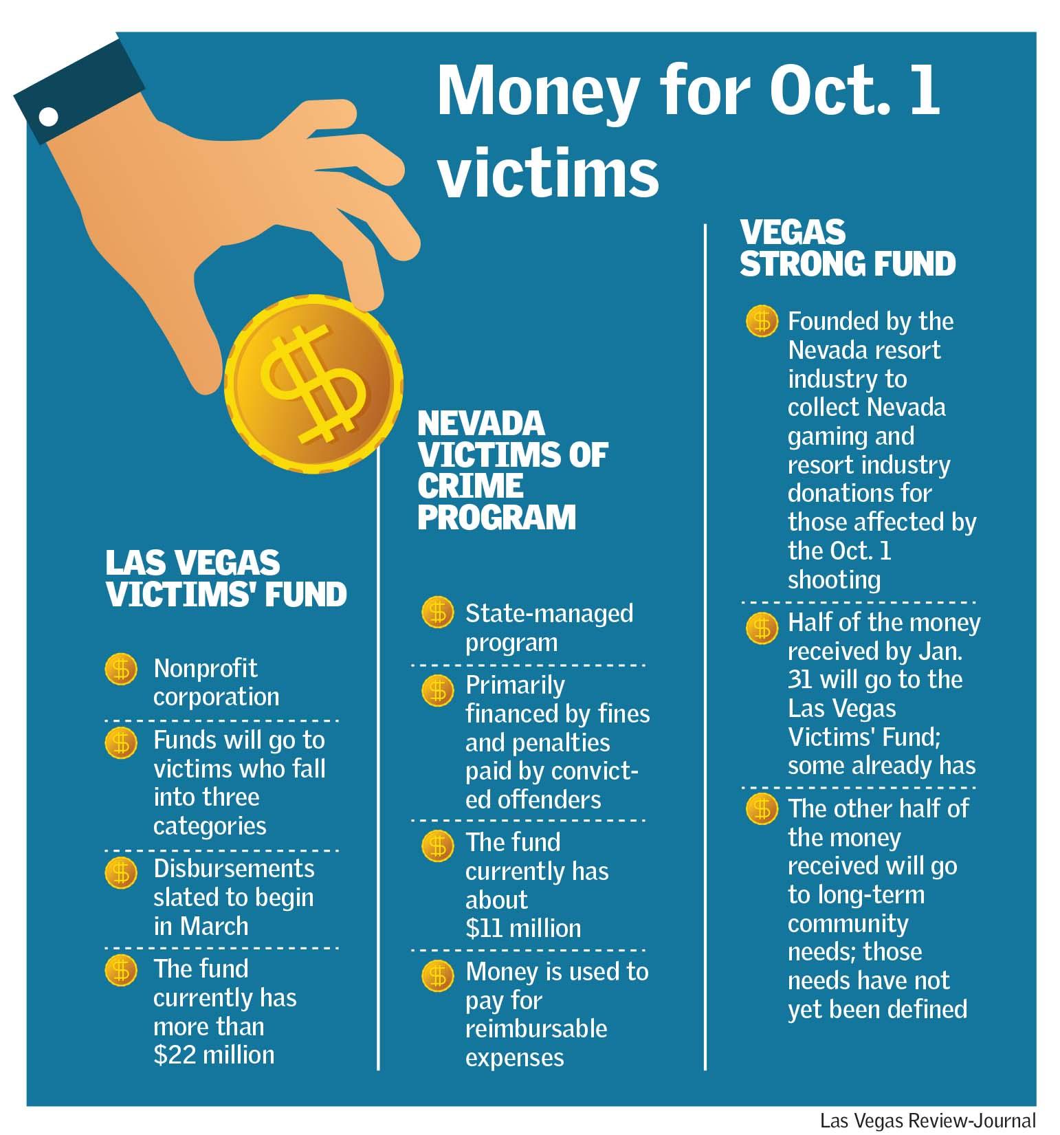 (Las Vegas Review-Journal)