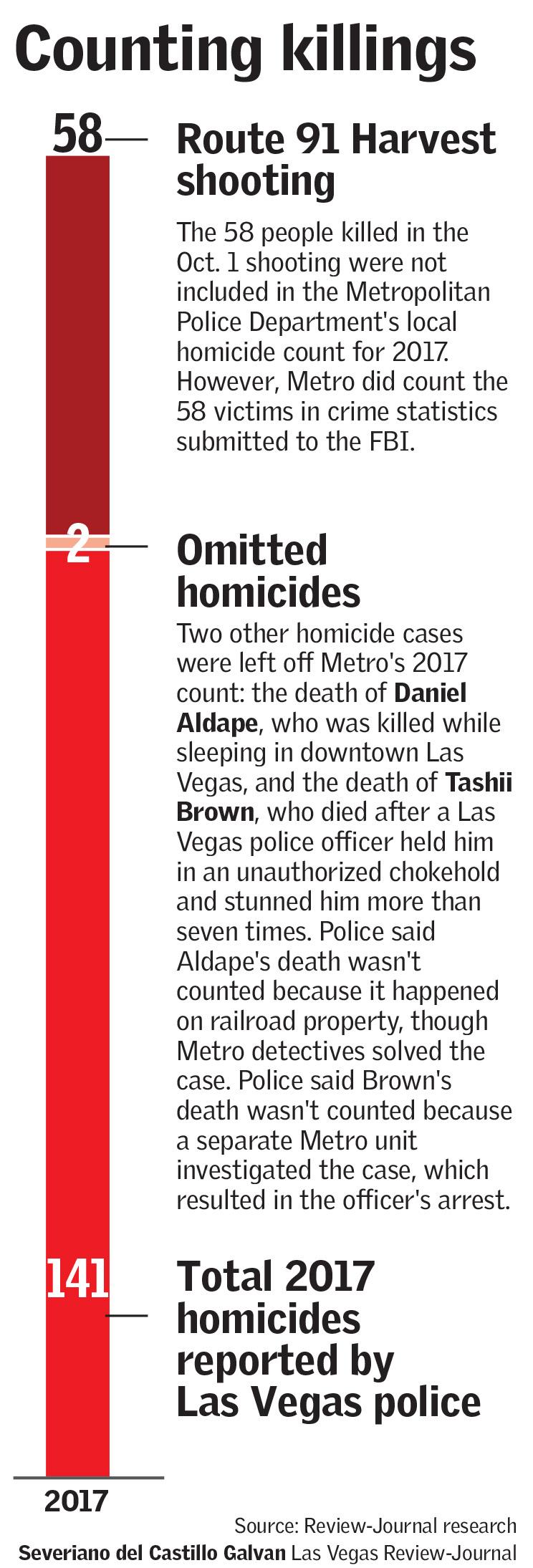 Metro murder stats (Severiano del Castillo Galvãn/Las Vegas Review-Journal)