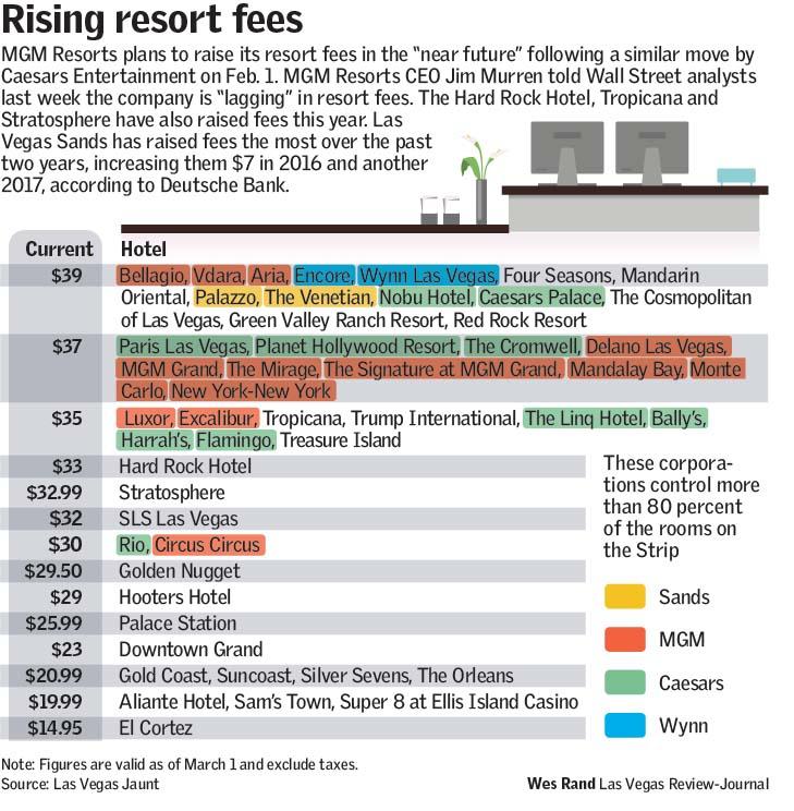 Rising Resort Fees